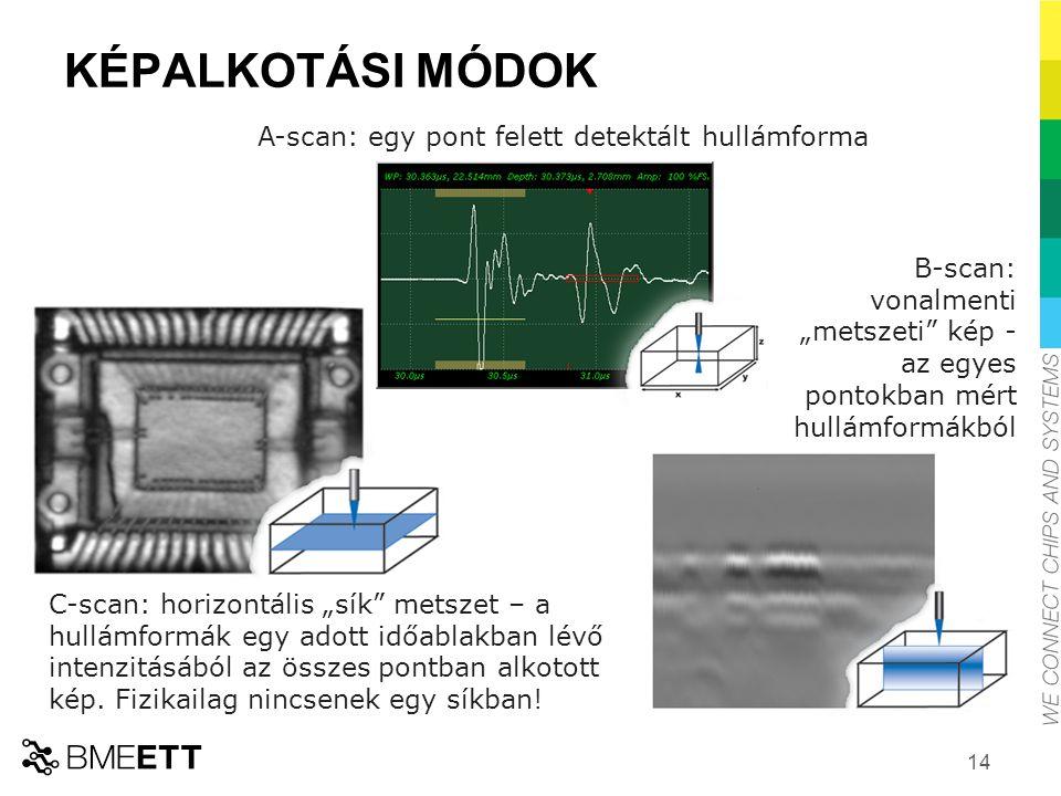 KÉPALKOTÁSI MÓDOK A-scan: egy pont felett detektált hullámforma