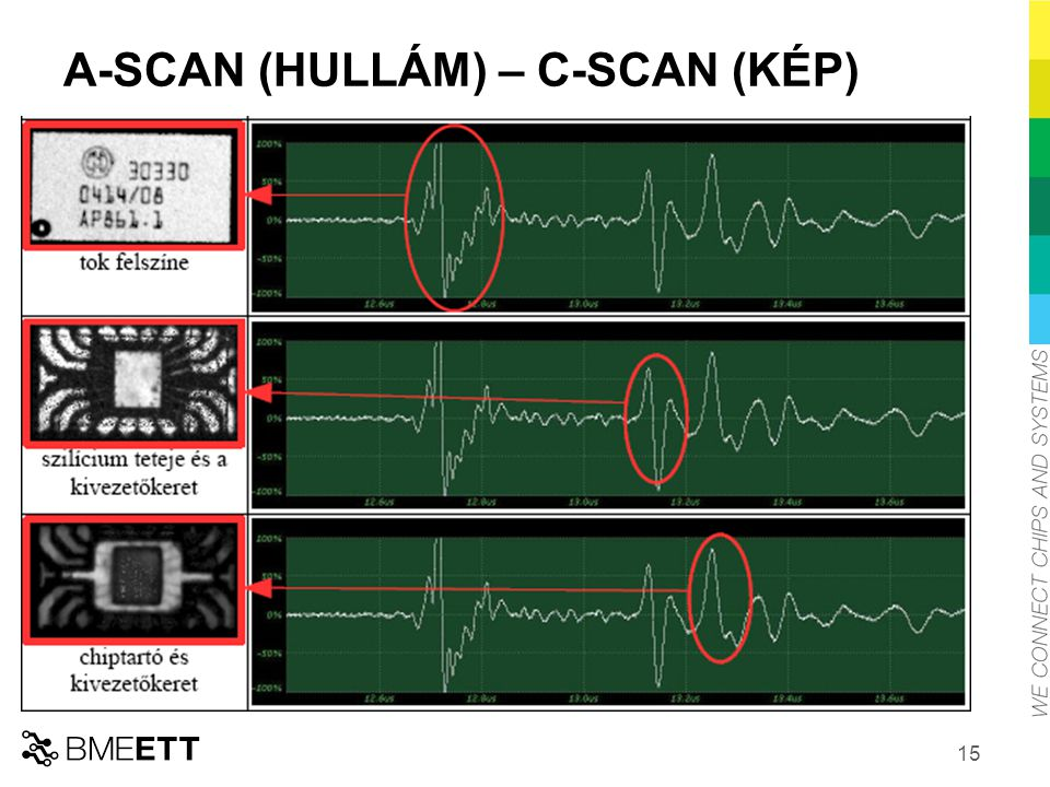 A-SCAN (HULLÁM) – C-SCAN (KÉP)