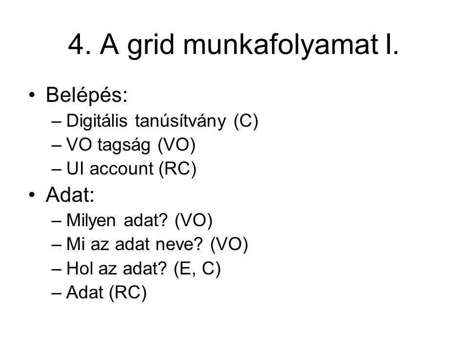 4. A grid munkafolyamat I. Belépés: Adat: Digitális tanúsítvány (C)