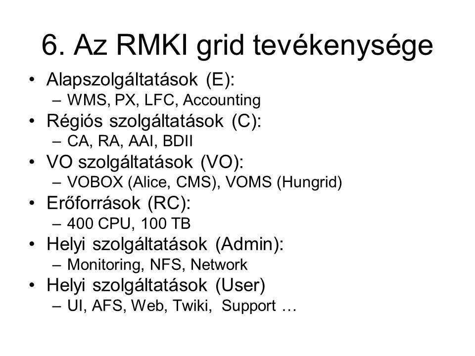 6. Az RMKI grid tevékenysége