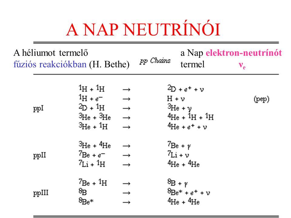 A NAP NEUTRÍNÓI A héliumot termelő fúziós reakciókban (H. Bethe)