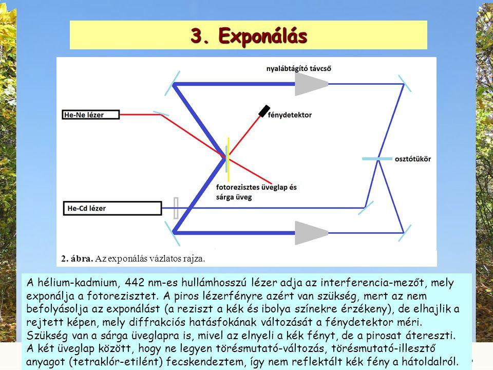 3. Exponálás 2. ábra. Az exponálás vázlatos rajza.