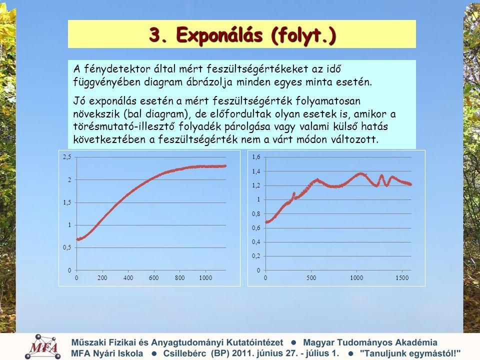 3. Exponálás (folyt.) A fénydetektor által mért feszültségértékeket az idő függvényében diagram ábrázolja minden egyes minta esetén.