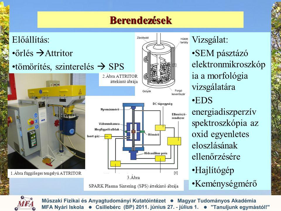 SPARK Plasma Sintering (SPS) áttekintő ábrája