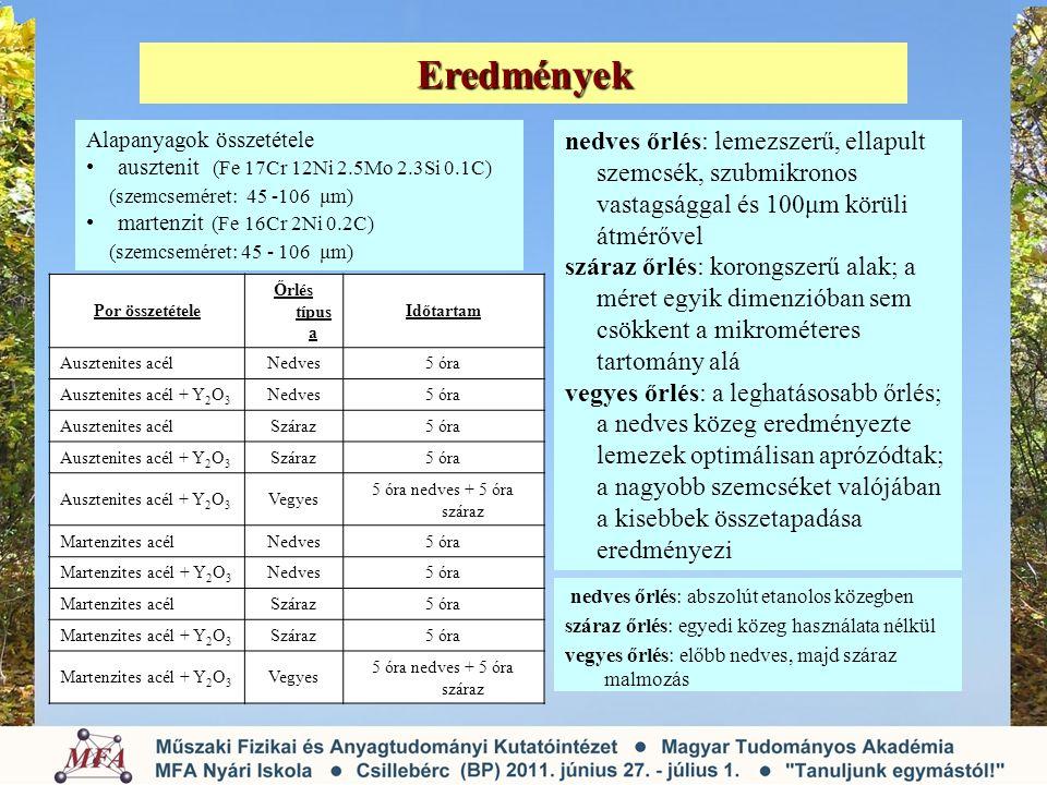 Eredmények Alapanyagok összetétele. ausztenit (Fe 17Cr 12Ni 2.5Mo 2.3Si 0.1C) (szemcseméret: 45 -106 μm)