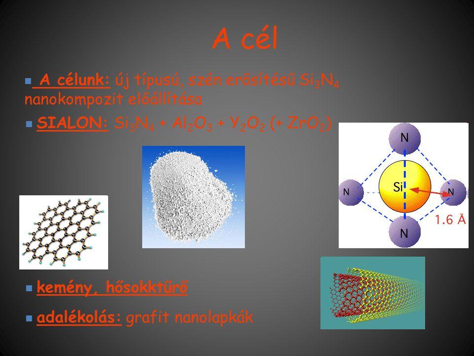 A cél A célunk: új típusú, szén erősítésű Si3N4 nanokompozit előállítása. SIALON: Si3N4 + Al2O3 + Y2O2 (+ ZrO2)