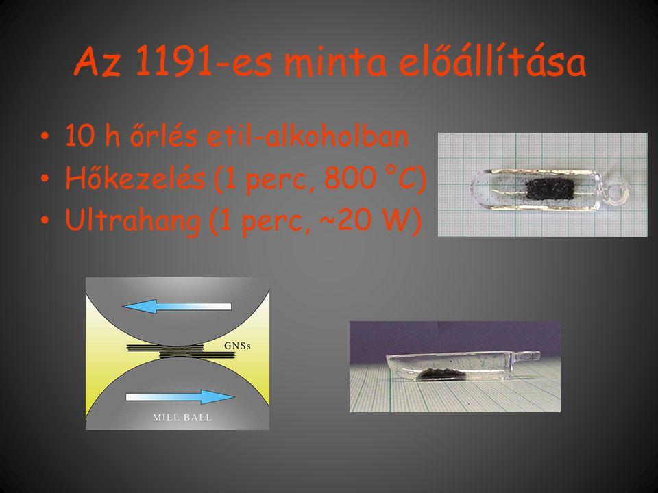 Az 1191-es minta előállítása