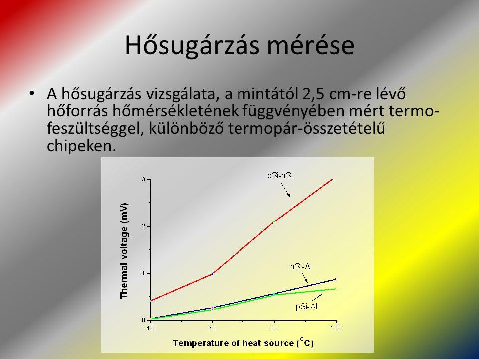 Hősugárzás mérése