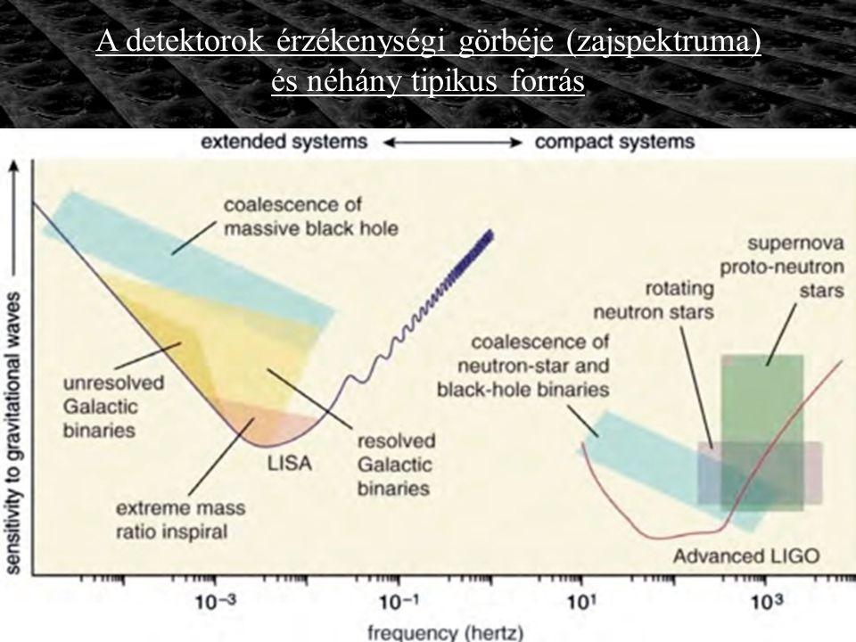A detektorok érzékenységi görbéje (zajspektruma)