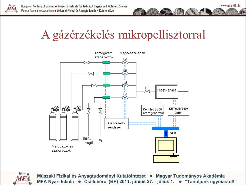 A gázérzékelés mikropellisztorral