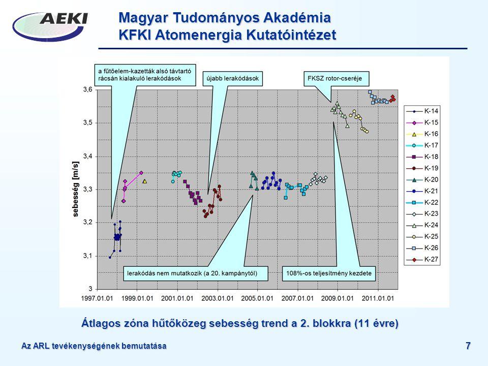 Átlagos zóna hűtőközeg sebesség trend a 2. blokkra (11 évre)