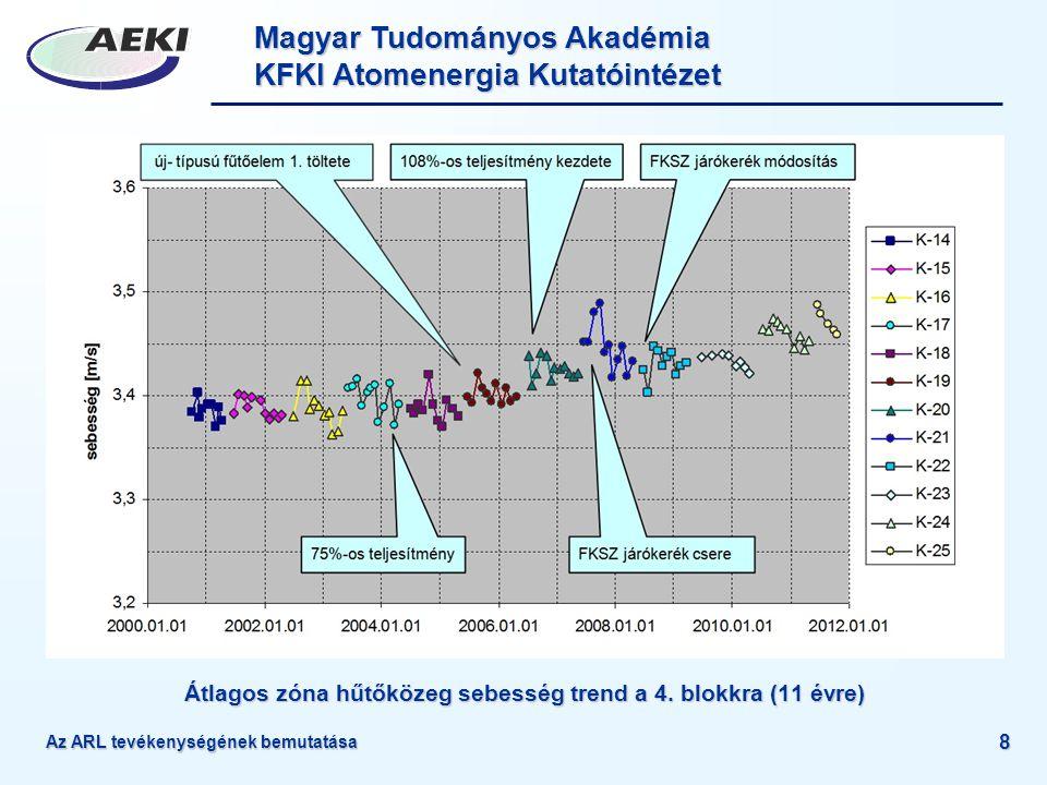 Átlagos zóna hűtőközeg sebesség trend a 4. blokkra (11 évre)