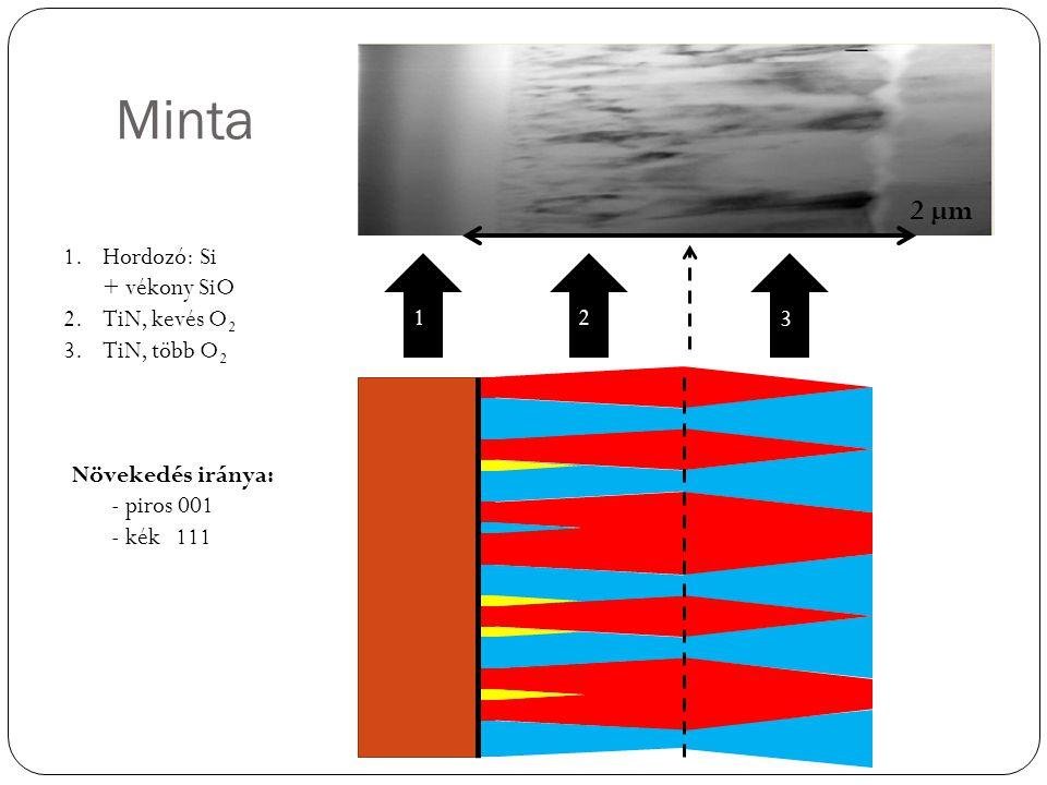 Minta 2 µm Hordozó: Si + vékony SiO TiN, kevés O2 TiN, több O2 1 2 3