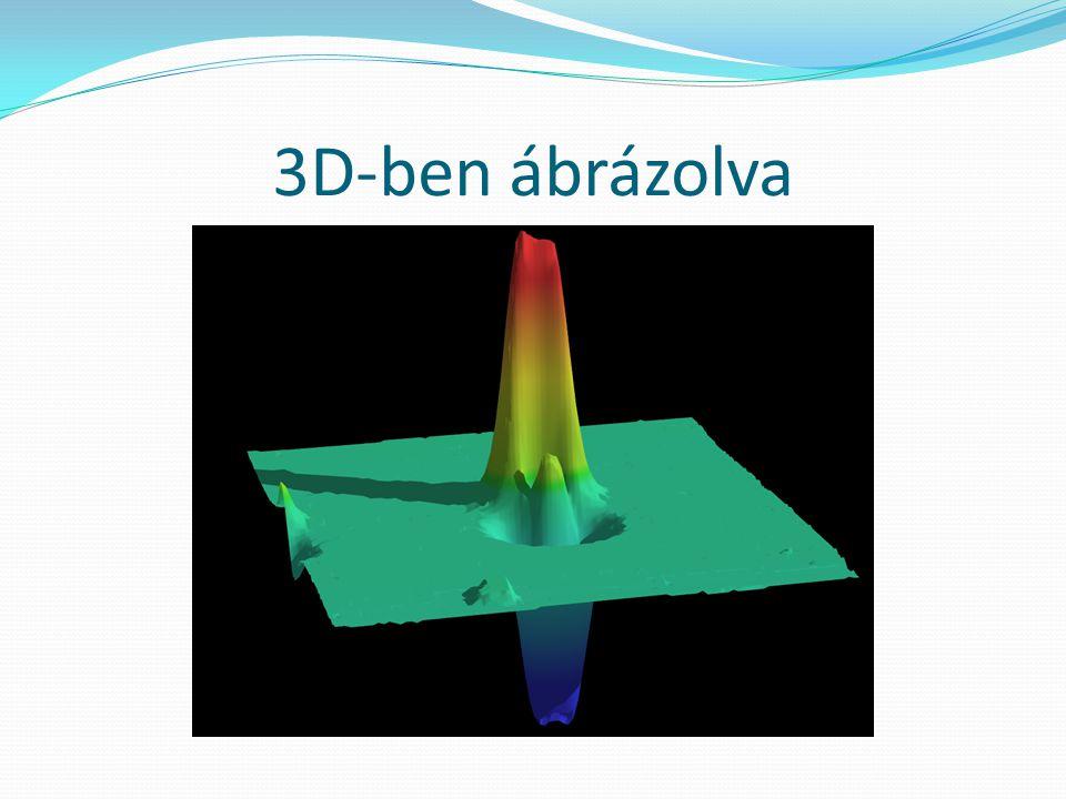 3D-ben ábrázolva