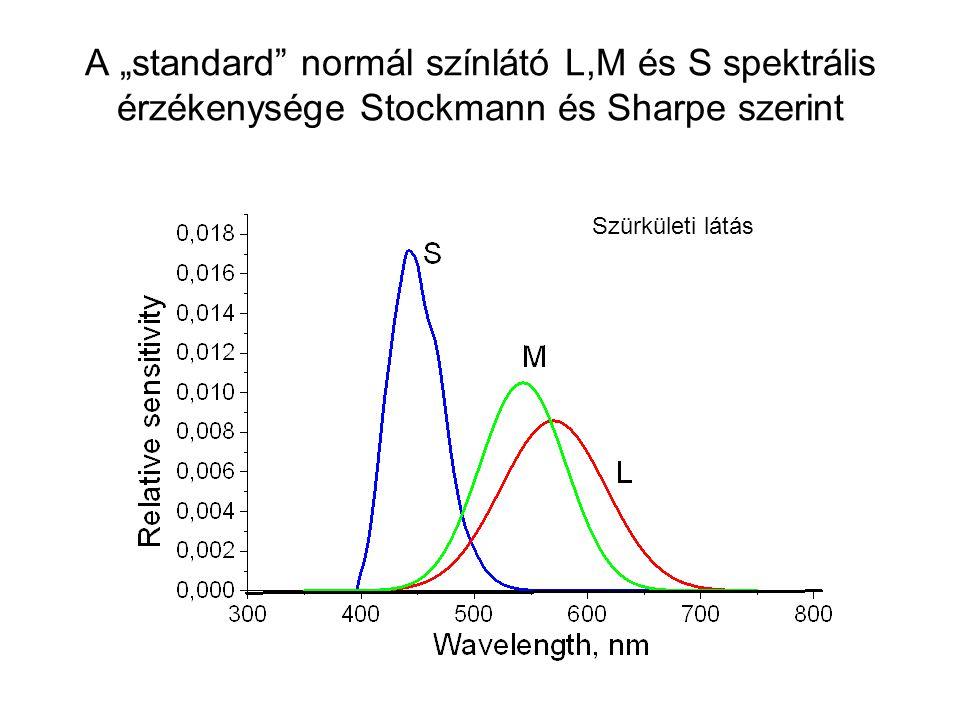 """A """"standard normál színlátó L,M és S spektrális érzékenysége Stockmann és Sharpe szerint"""