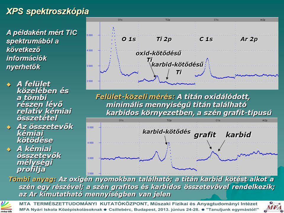XPS spektroszkópia A példaként mért TiC spektrumából a következő információk nyerhetők. O 1s Ti 2p C 1s Ar 2p.