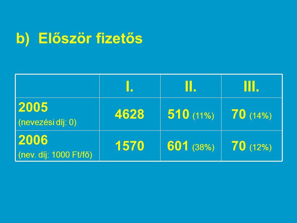 b) Először fizetős III. II. I. 70 (12%) 601 (38%) 1570 2006 70 (14%)