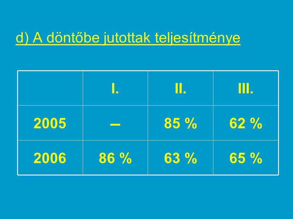 – d) A döntőbe jutottak teljesítménye 65 % 63 % 86 % 2006 62 % 85 %