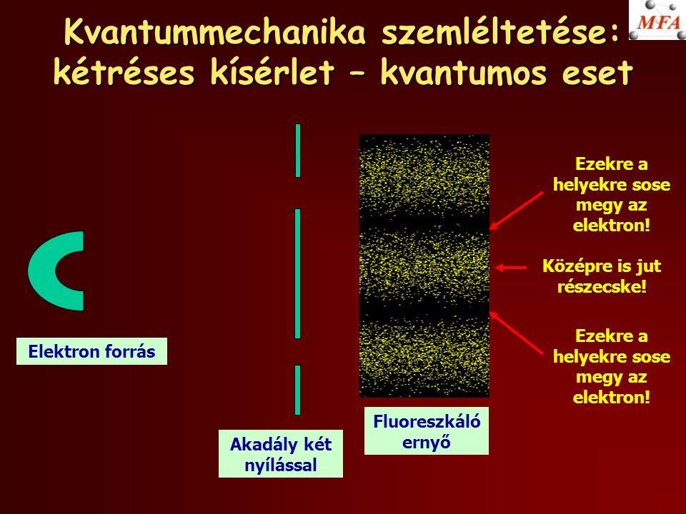 Kvantummechanika szemléltetése: kétréses kísérlet – kvantumos eset