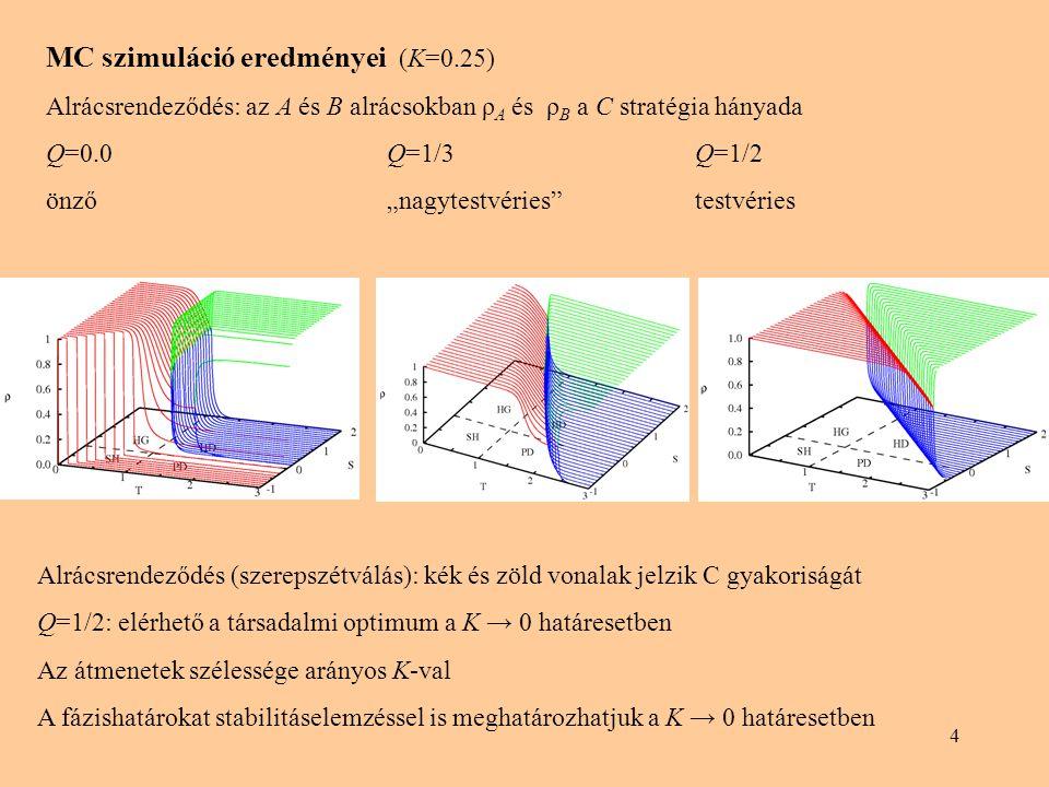 MC szimuláció eredményei (K=0.25)