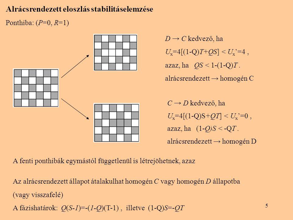 Alrácsrendezett eloszlás stabilitáselemzése