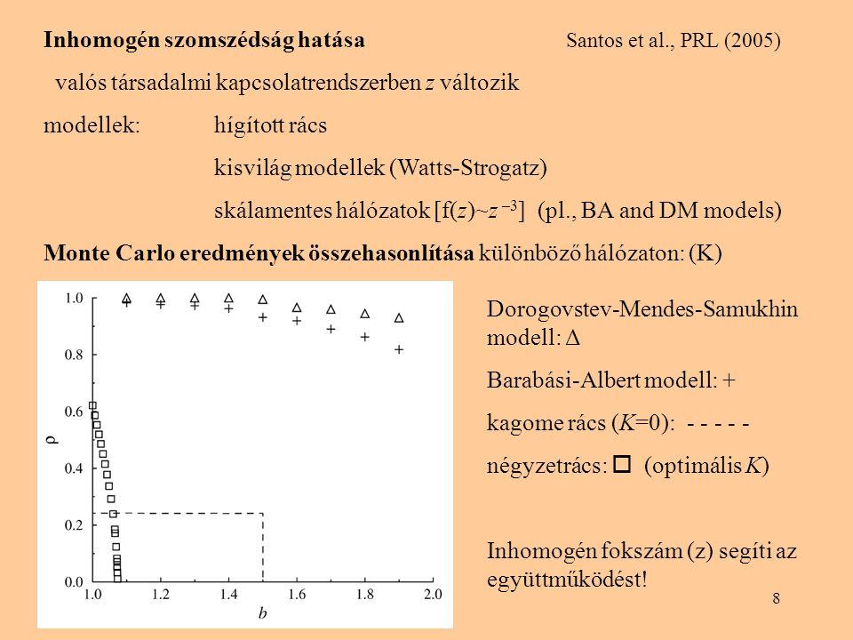 Inhomogén szomszédság hatása Santos et al., PRL (2005)