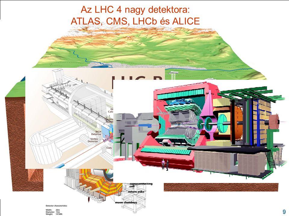 Az LHC 4 nagy detektora: ATLAS, CMS, LHCb és ALICE 18. Dezember 2009