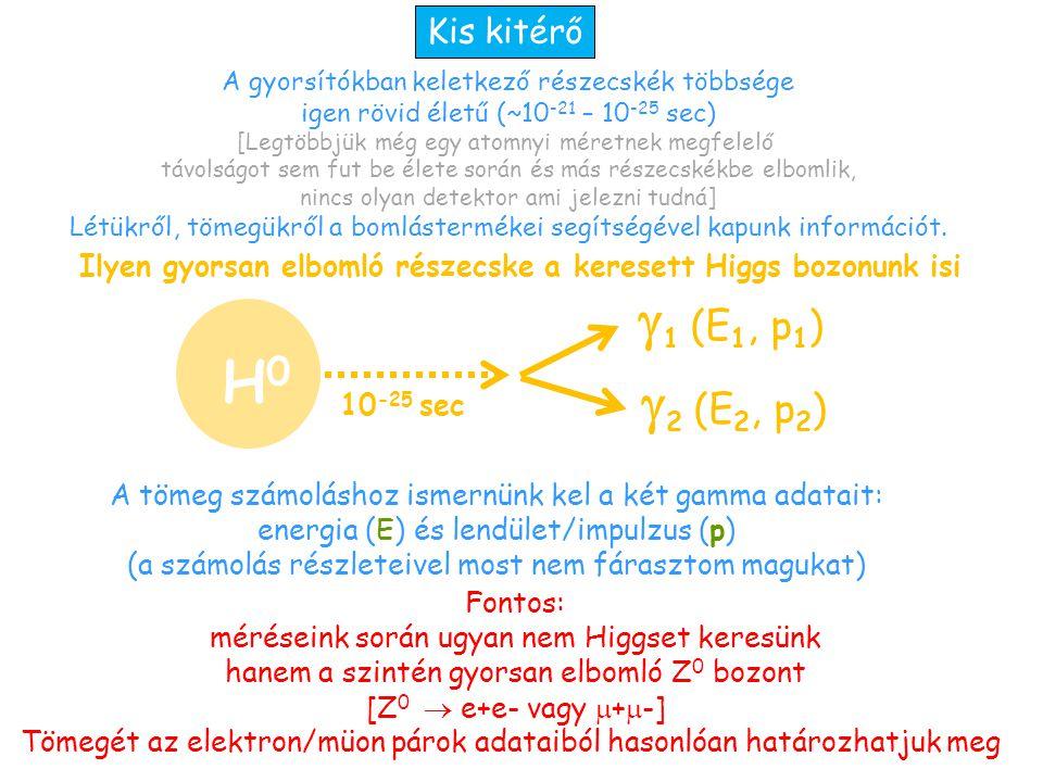 Ilyen gyorsan elbomló részecske a keresett Higgs bozonunk isi