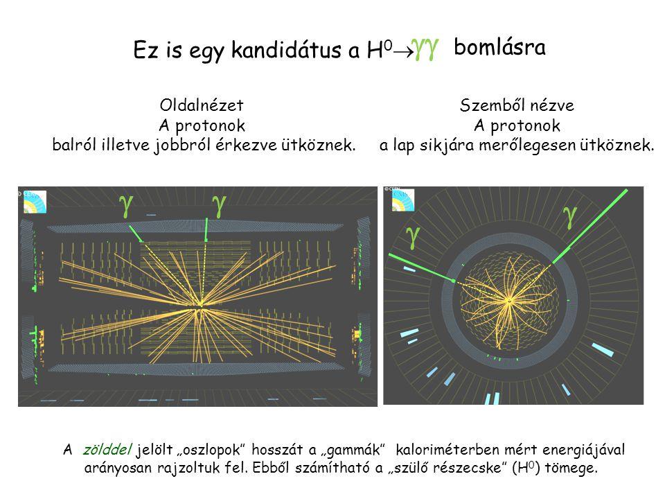   bomlásra     Ez is egy kandidátus a H0 Oldalnézet A protonok