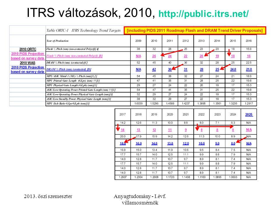 ITRS változások, 2010, http://public.itrs.net/