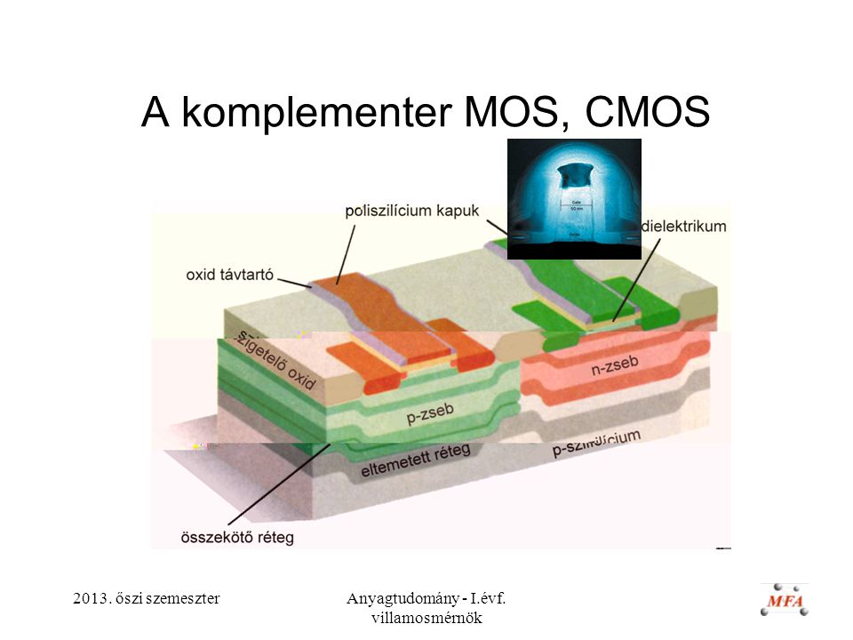 A komplementer MOS, CMOS