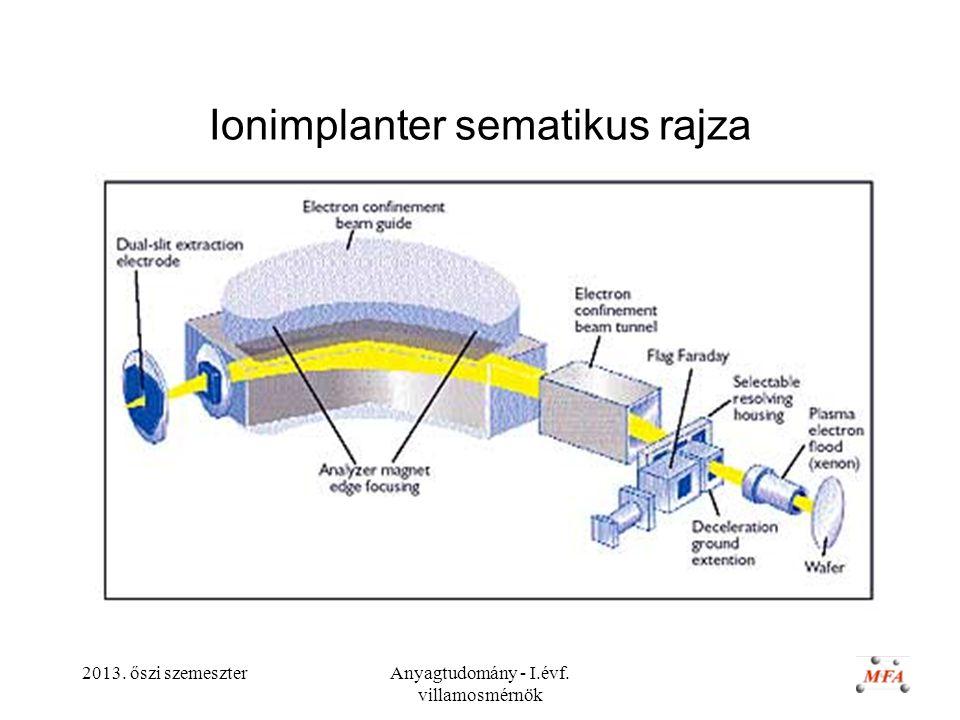 Ionimplanter sematikus rajza