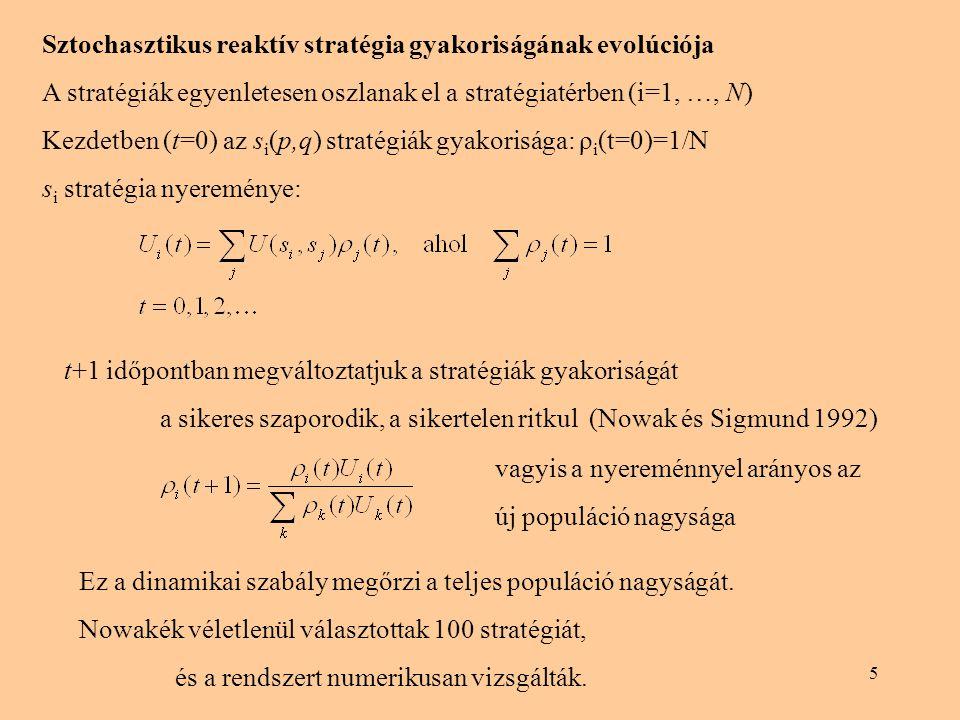 Sztochasztikus reaktív stratégia gyakoriságának evolúciója