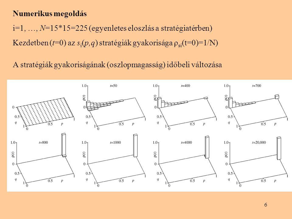 Numerikus megoldás i=1, …, N=15*15=225 (egyenletes eloszlás a stratégiatérben) Kezdetben (t=0) az si(p,q) stratégiák gyakorisága ρsi(t=0)=1/N)