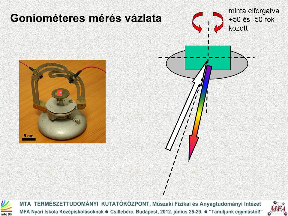 Goniométeres mérés vázlata