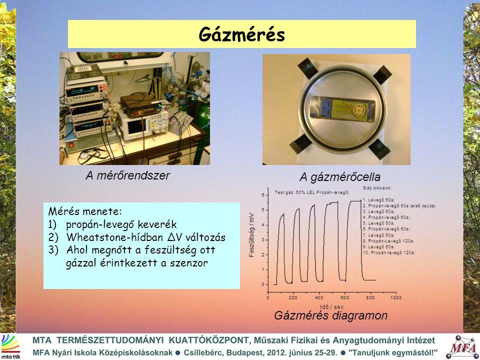 Gázmérés A mérőrendszer A gázmérőcella Gázmérés diagramon