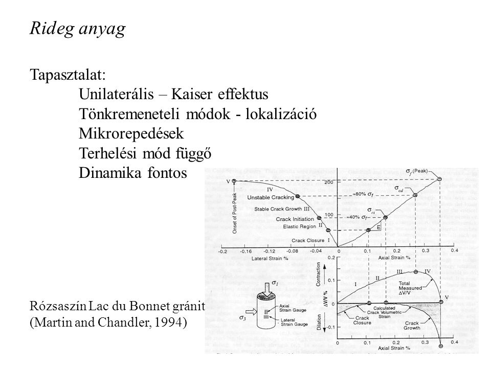 Rideg anyag Tapasztalat: Unilaterális – Kaiser effektus