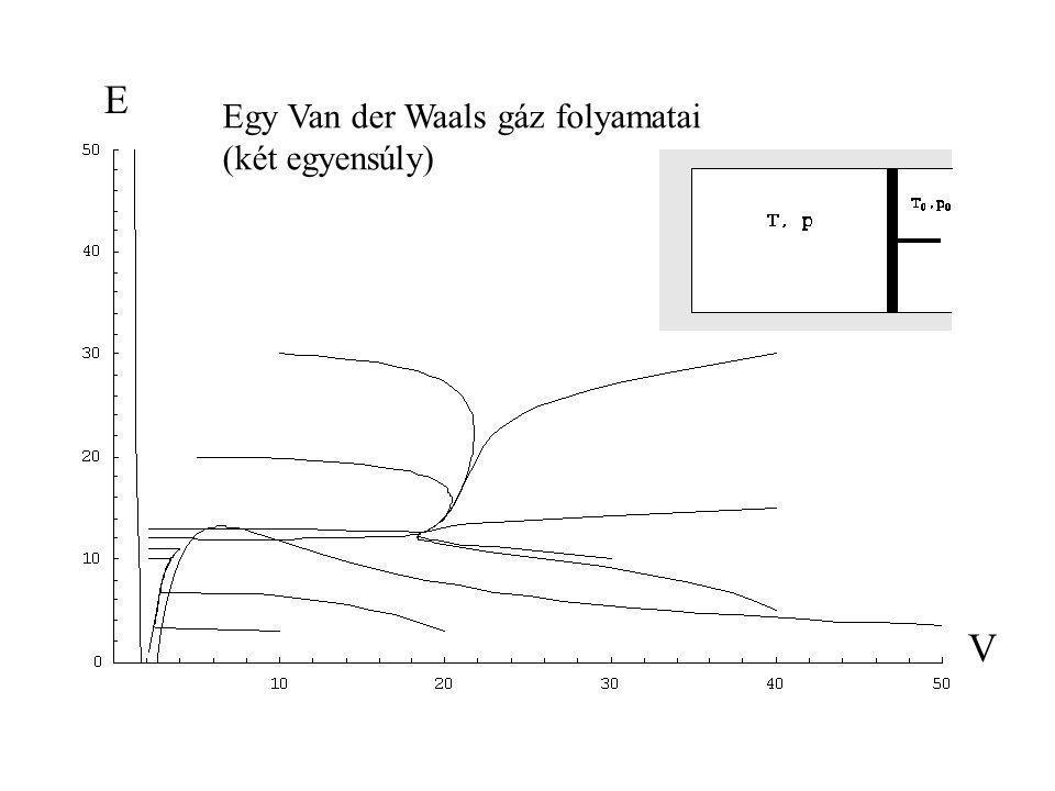 E Egy Van der Waals gáz folyamatai (két egyensúly) V