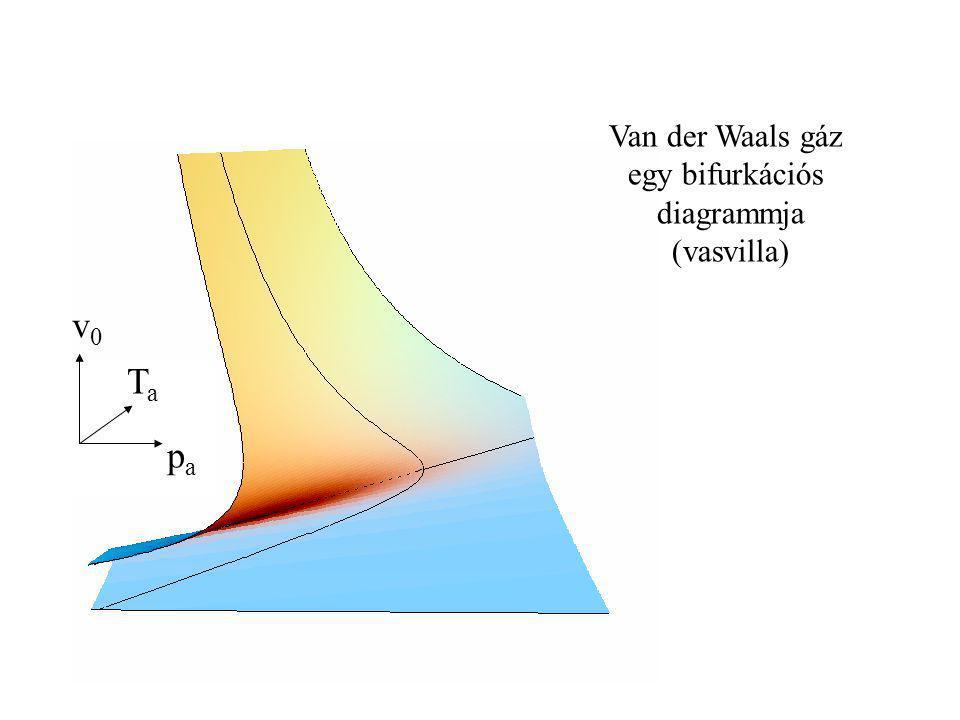 Van der Waals gáz egy bifurkációs diagrammja (vasvilla) v0 Ta pa
