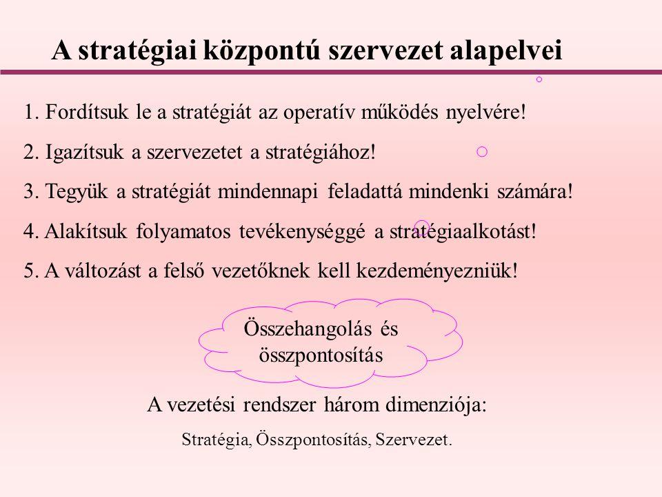A stratégiai központú szervezet alapelvei