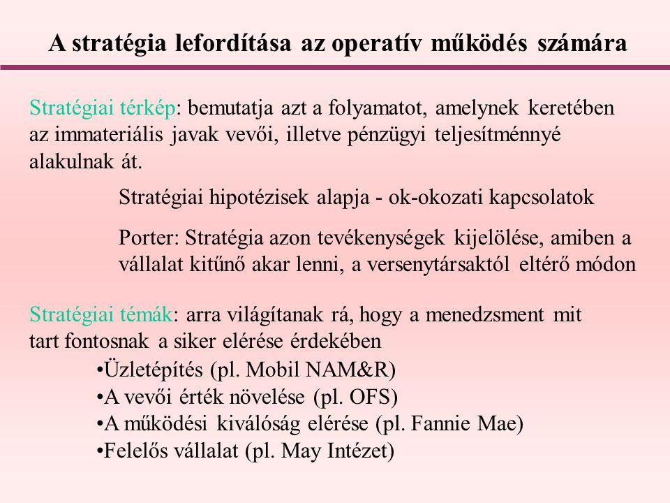 A stratégia lefordítása az operatív működés számára