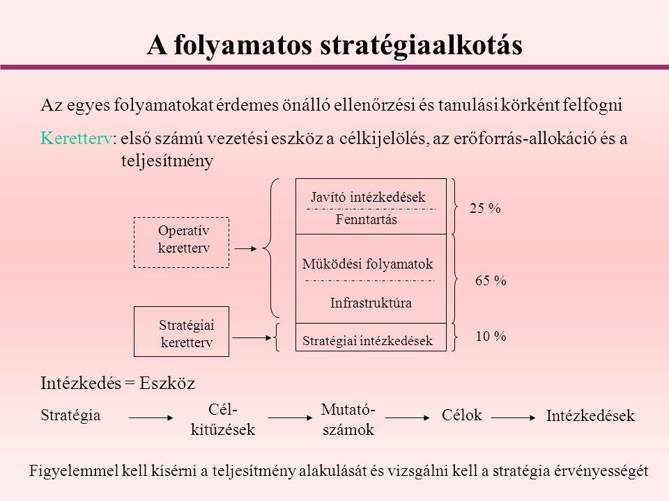 A folyamatos stratégiaalkotás