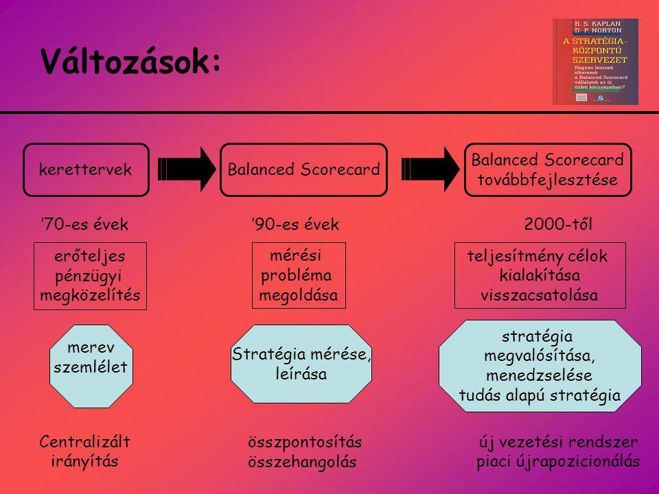 Változások: kerettervek Balanced Scorecard Balanced Scorecard