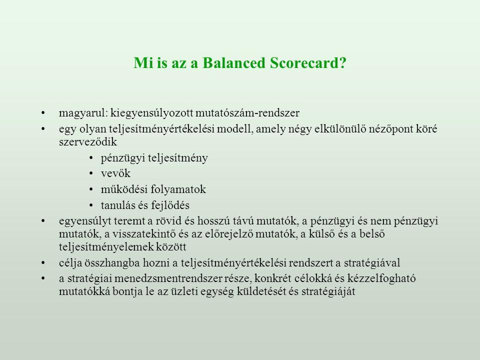 Mi is az a Balanced Scorecard