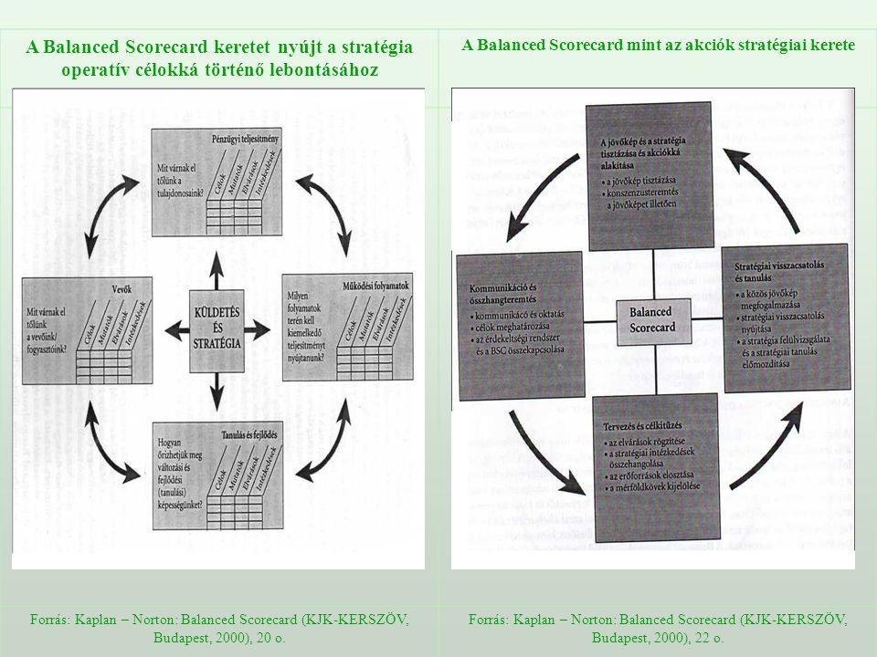 A Balanced Scorecard mint az akciók stratégiai kerete