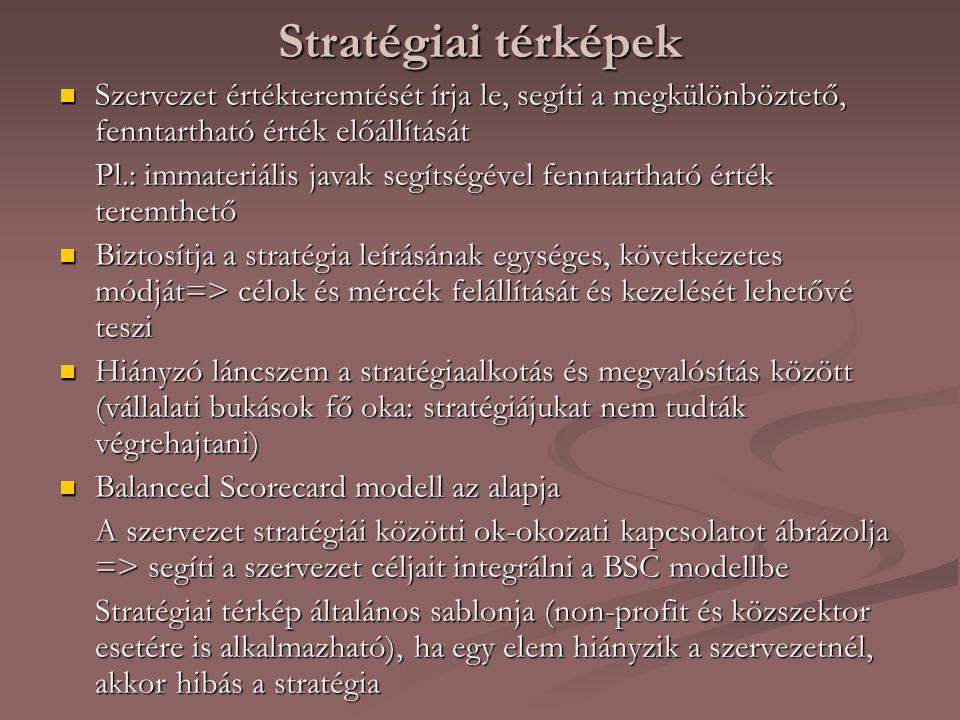 Stratégiai térképek Szervezet értékteremtését írja le, segíti a megkülönböztető, fenntartható érték előállítását.