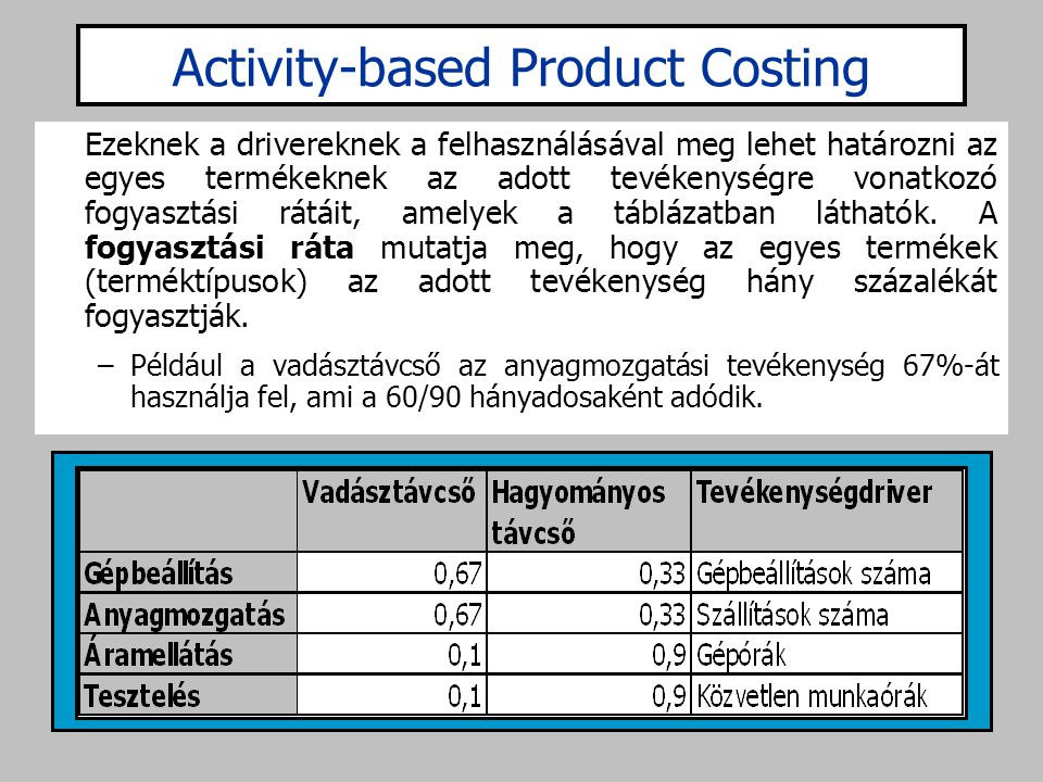 Activity-based Product Costing
