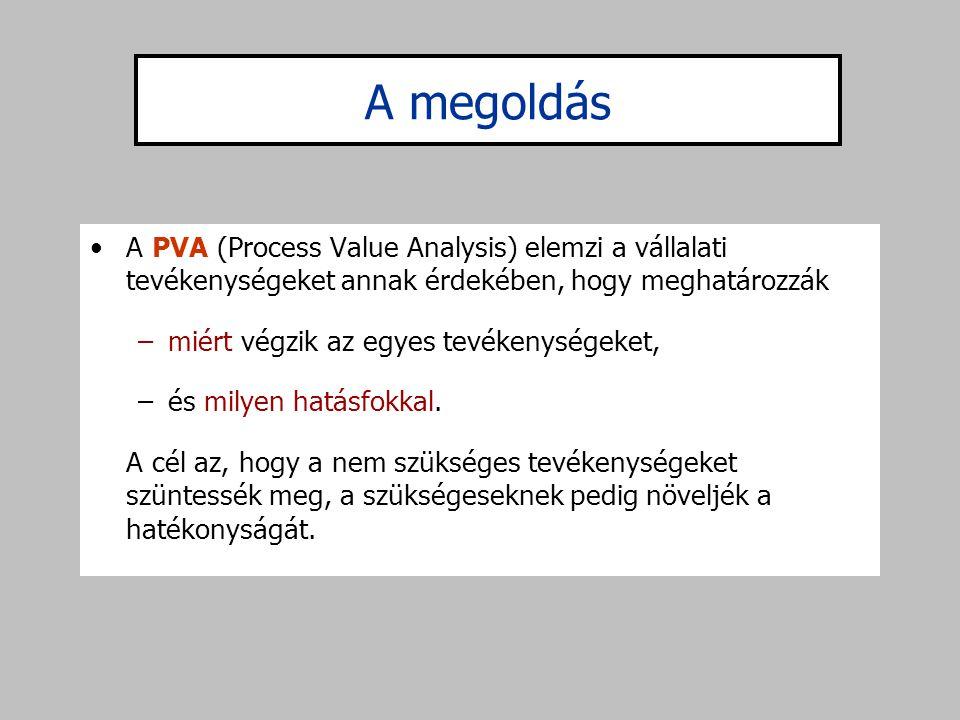 A megoldás A PVA (Process Value Analysis) elemzi a vállalati tevékenységeket annak érdekében, hogy meghatározzák.