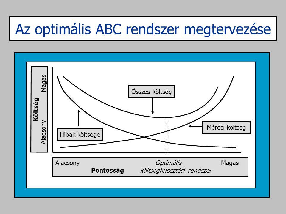Az optimális ABC rendszer megtervezése