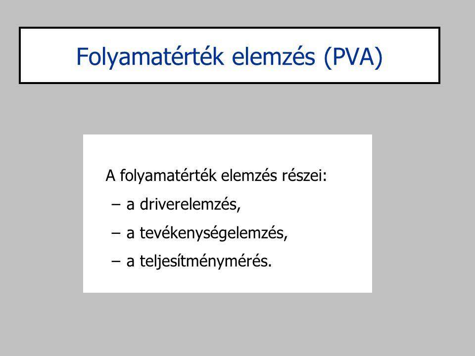 Folyamatérték elemzés (PVA)